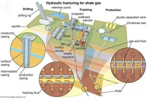 http://quest.eb.com/search/fracking/1/309_1156293/Fracking-hydraulic-fracturing-for-shale-gas